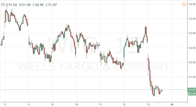 Citibank, JPMorgan, Wells Fargo Start Earnings Season with a Beat