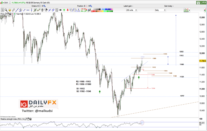 DAX prices daily chart