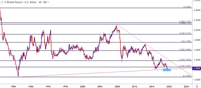 gbpusd monthly price chart