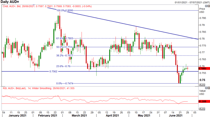 Australian Dollar Forecast: AUD/USD Consolidating as Key Resistance Holds