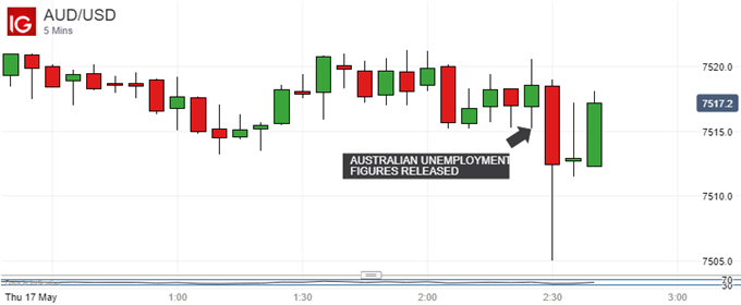 AUD/USD 5 Minutes Chart