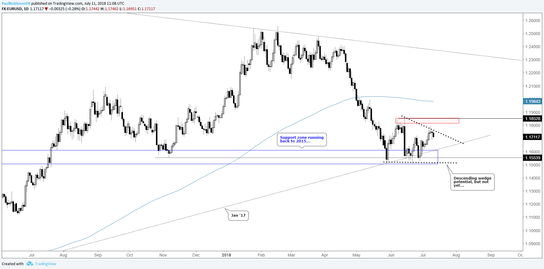 Eur Usd Daily Chart Between Levels Potential Wedge