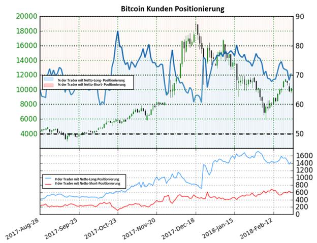 Bitcoin könnte weiter steigen nach einer Verschiebung im Sentiment