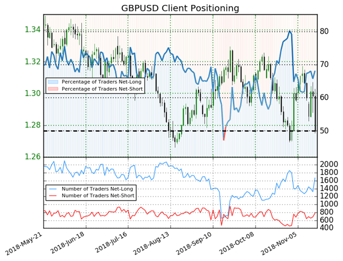 Sentiment GBP/USD
