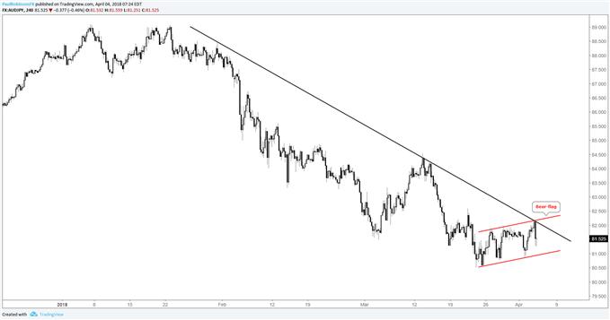 Gráfico de 4 horas del par de divisas AUD/JPY con bandera bajista