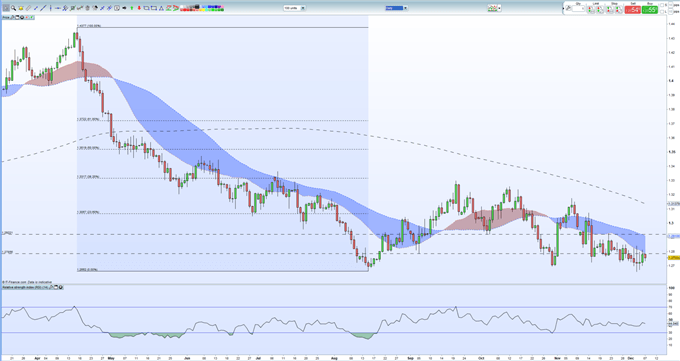 GBPUSD Weekly Technical Outlook: Sterling Remains Weak