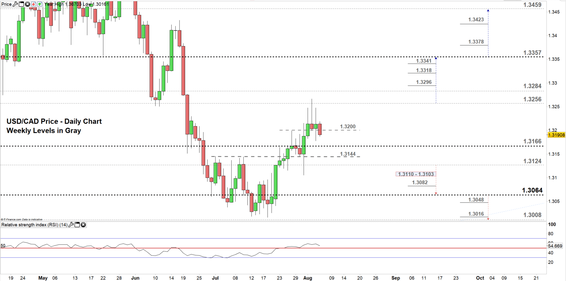 Canadian Dollar Price Usd Cad Hammered At Resistance Now