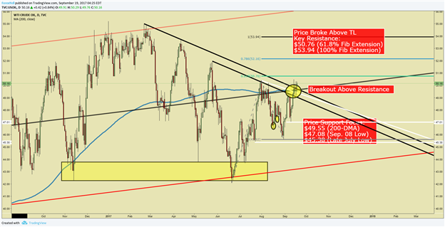 Crude Oil Working On Extension Higher After Breaking Above Resistance