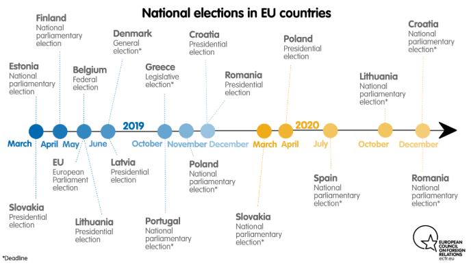 EURUSD at Risk on 2019 European Parliamentary Elections