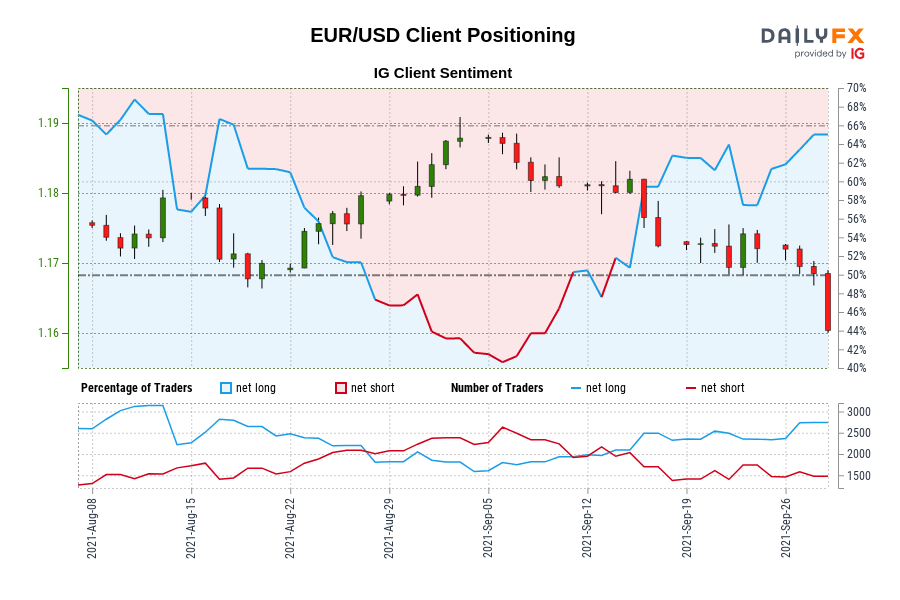 Our data shows traders are now at their most net-long EUR/USD since Aug 11 when EUR/USD traded near 1.17.