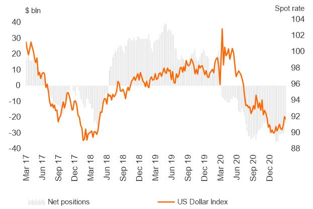 EUR / USD Longs Keluar karena Sentimen Memburuk, Celana Pendek Dolar AS Dipangkas - Laporan COT