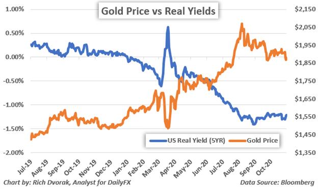 Il grafico del prezzo dell'oro prevede rendimenti reali