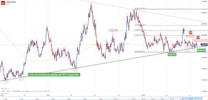 Gráfico técnico del USD/MXN