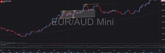 EURAUD CANAL 2