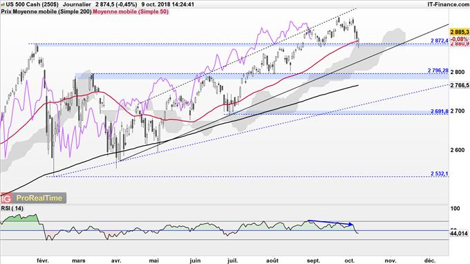 S&P 500 pourrait reculer jusqu'à 2795 points