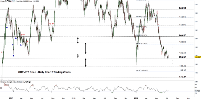 GBP/JPY price daily chart 10-07-19 Zoomed Out
