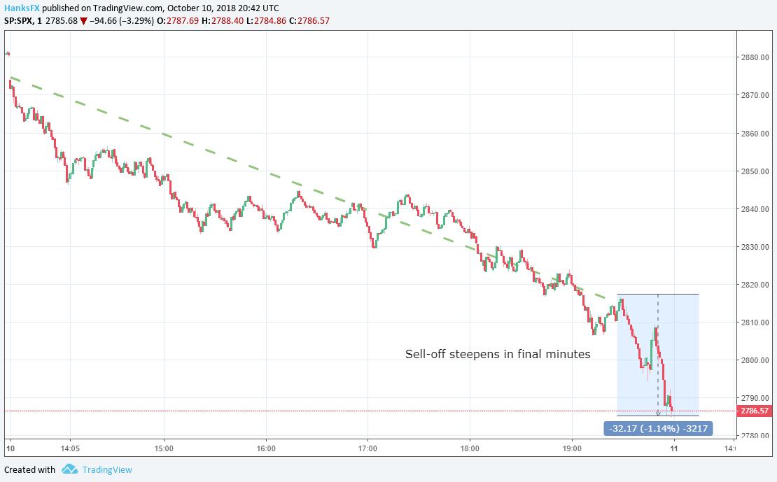 Dow plummets 800 points, biggest drop in 8 months