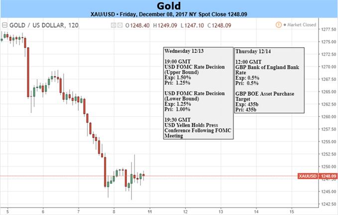 خسائر الذهب تدفع بالأسعار نحو دعم حرج قبيل قرار أسعار الفائدة من جانب لجنة السوق المفتوحة الفيدرالية
