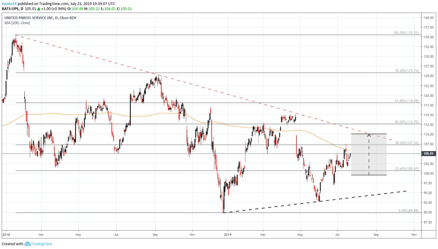 Dow Jones Earnings to Offer Insight on Global Growth & Trade Wars