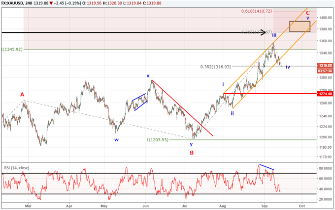 Gold Price Analysis: The Bullish Pattern Poised for $1375 Retest