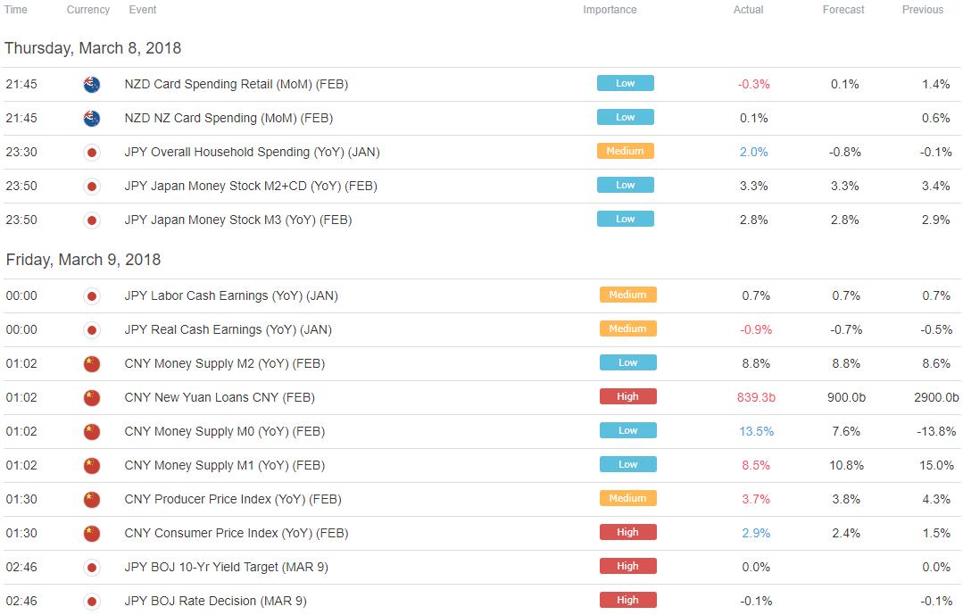 Yen Falls as Market Mood Brightens US Dollar Eyeing Jobs Data