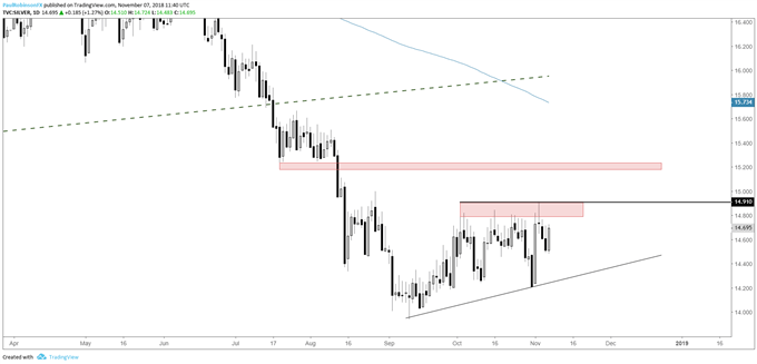 silver daily chart, clear resistance to overcome