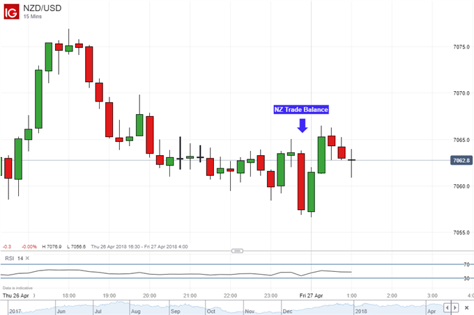 New Zealand Dollar May Resume Drop After Trade Deficit Surprise ...