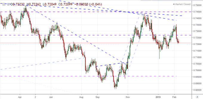 Chart of Equally-Weighted New Zealand Dollar Index