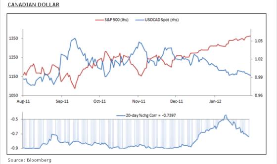 Dólar Americano, Recuperación del Yen.