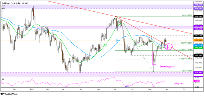 Gold Price Outlook: XAU/USD May Find Support if US Sentiment Data Disappoints