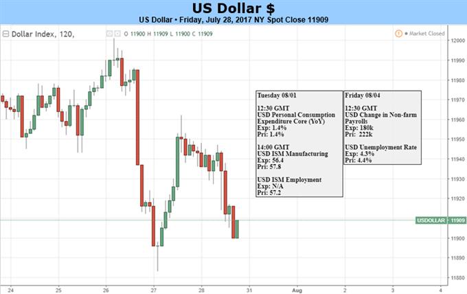 استمرار تراجع الدولار الأمريكي في الوقت الذي تترقب فيه الأسواق الأمريكية تقرير وظائف القطاع غير الزراعي، وأرقام نفقات الاستهلاك الشخصي