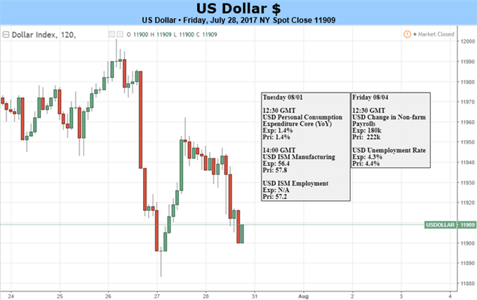 Dollar Descent Continues as U.S. Markets Stare Down NFP, PCE