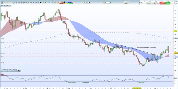GBPUSD Weekly Technical Outlook: Bullish Trend Broken