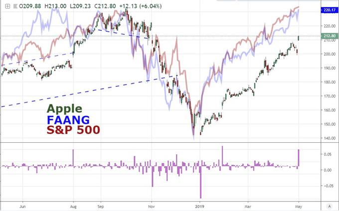 How Far Will Dollar, S&P 500 Reversals Run Post Fed?