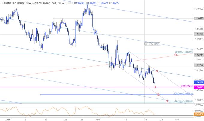 AUD/NZD Price Chart - 240min Timeframe