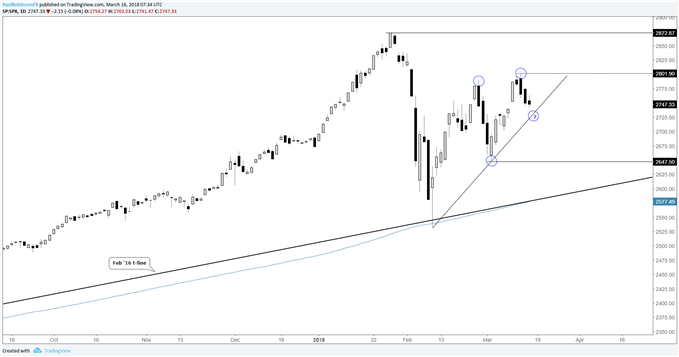 s&p 500 daily price chart with slight bullish configuration for now