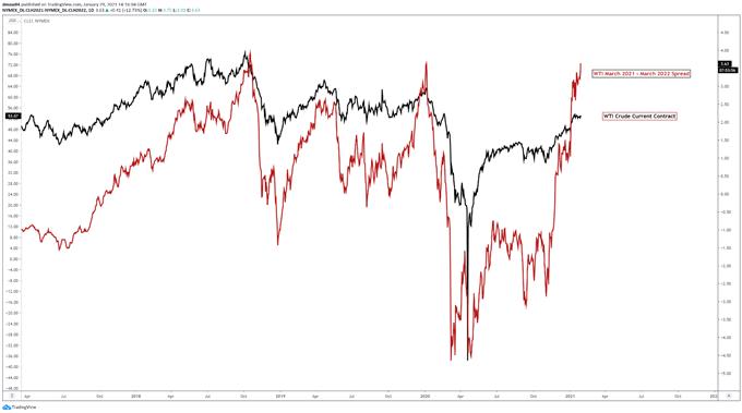 WTI Crude Futures Chart