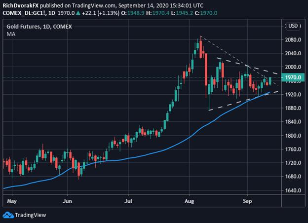 Previsione del grafico del prezzo dell'oro xau usd meeting fed di settembre