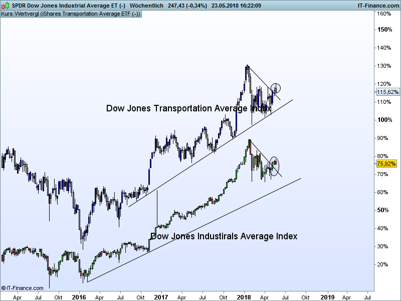 The Dow Jones Transportation Average is a price-weighted average of 20 U.S. transportation stocks. The average as it is known today began on October 26, It was formerly known as the Dow.