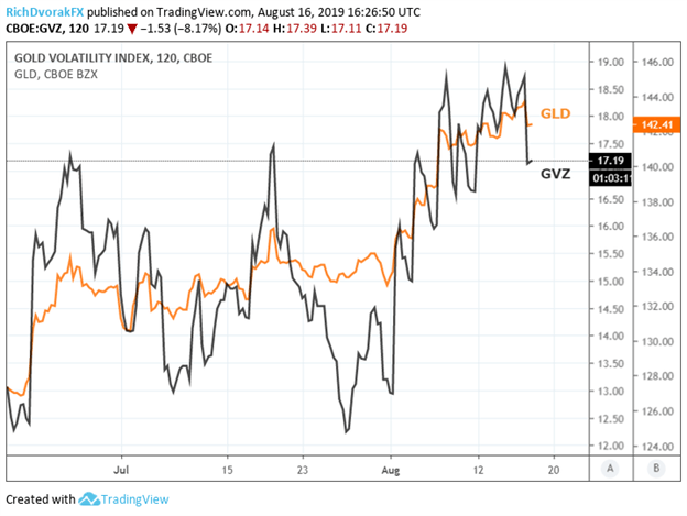 Gold Price and GVZ Index Chart