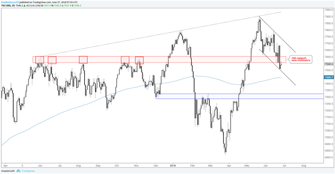 FTSE daily price chart, old support new resistance