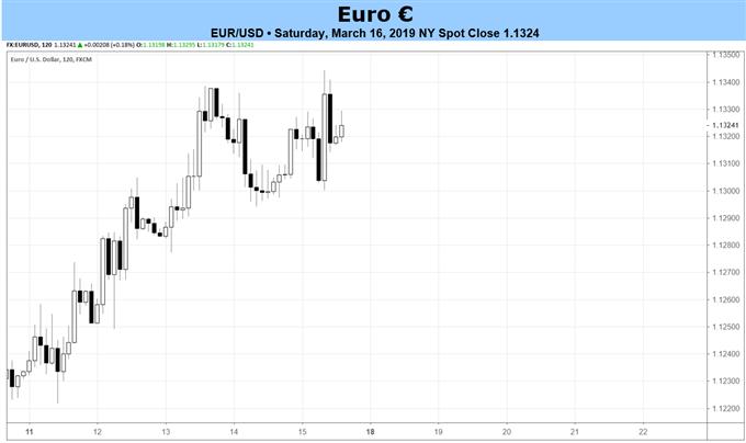 euro forecast