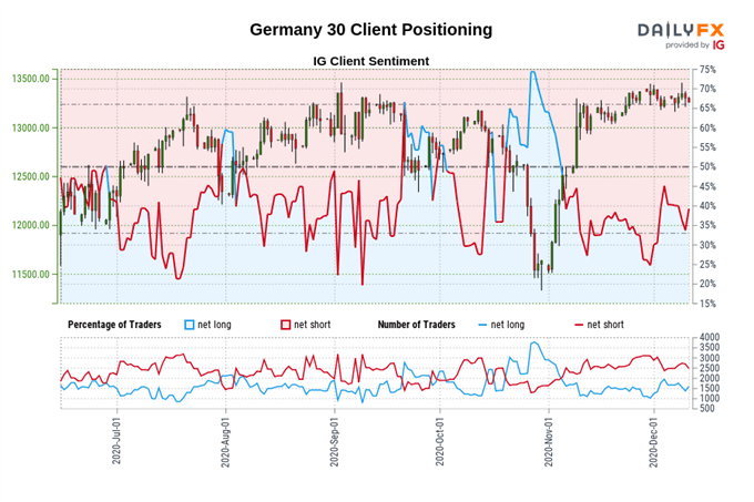 DAX 30 May Slip Lower as Restrictions Fail to Suppress Covid-19 Cases