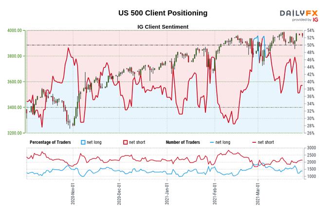 S&P 500 price chart and sentiment data