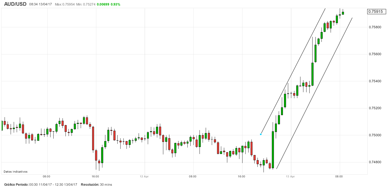 Alertas de Mercado: Trading en AUD/USD