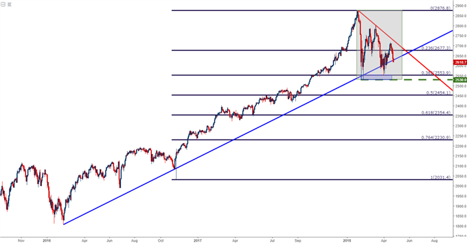 spx500 weekly chart