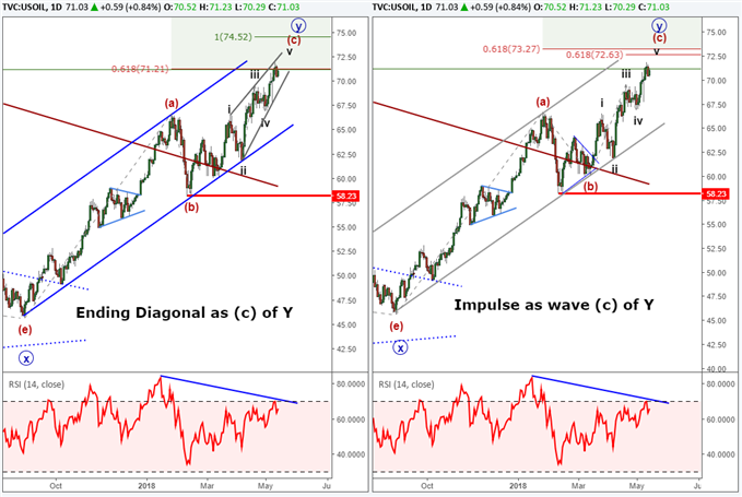 Elliott Wave analysis for crude oil forecasting a long term top.
