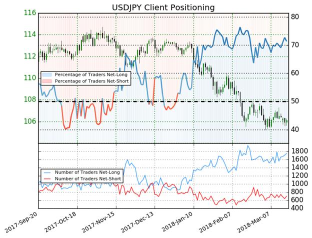 مؤشر ميول التداول يعطي قراءة هبوطية لاتجاه أسعار الدولار الأمريكي مقابل الين الياباني USD/JPY