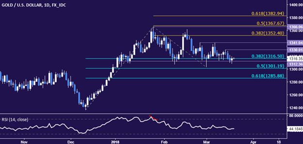 ارتفاع أسعار النفط الخام بعد تزايد الصادرات السعودية، والتحليل الفني لأسعار الذهب والنفط