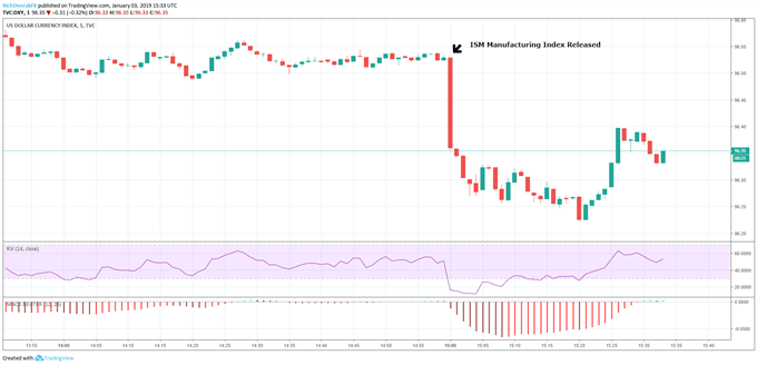 US Dollar Basket Index DXY Price Chart after ISM Manufacturing Index January 3, 2019